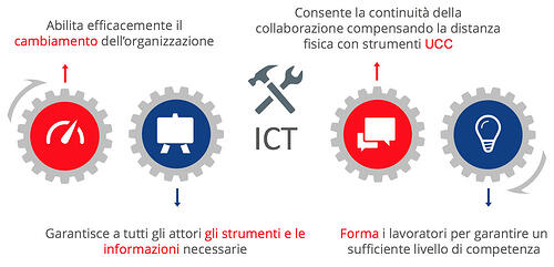 dipartimento-ict-smartworking