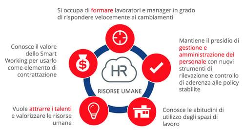 hr-smart-working